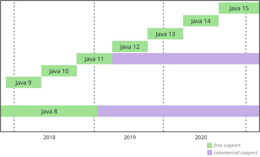 Future Java release train