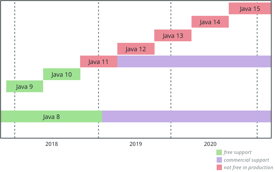 Future Oracle JDK release train