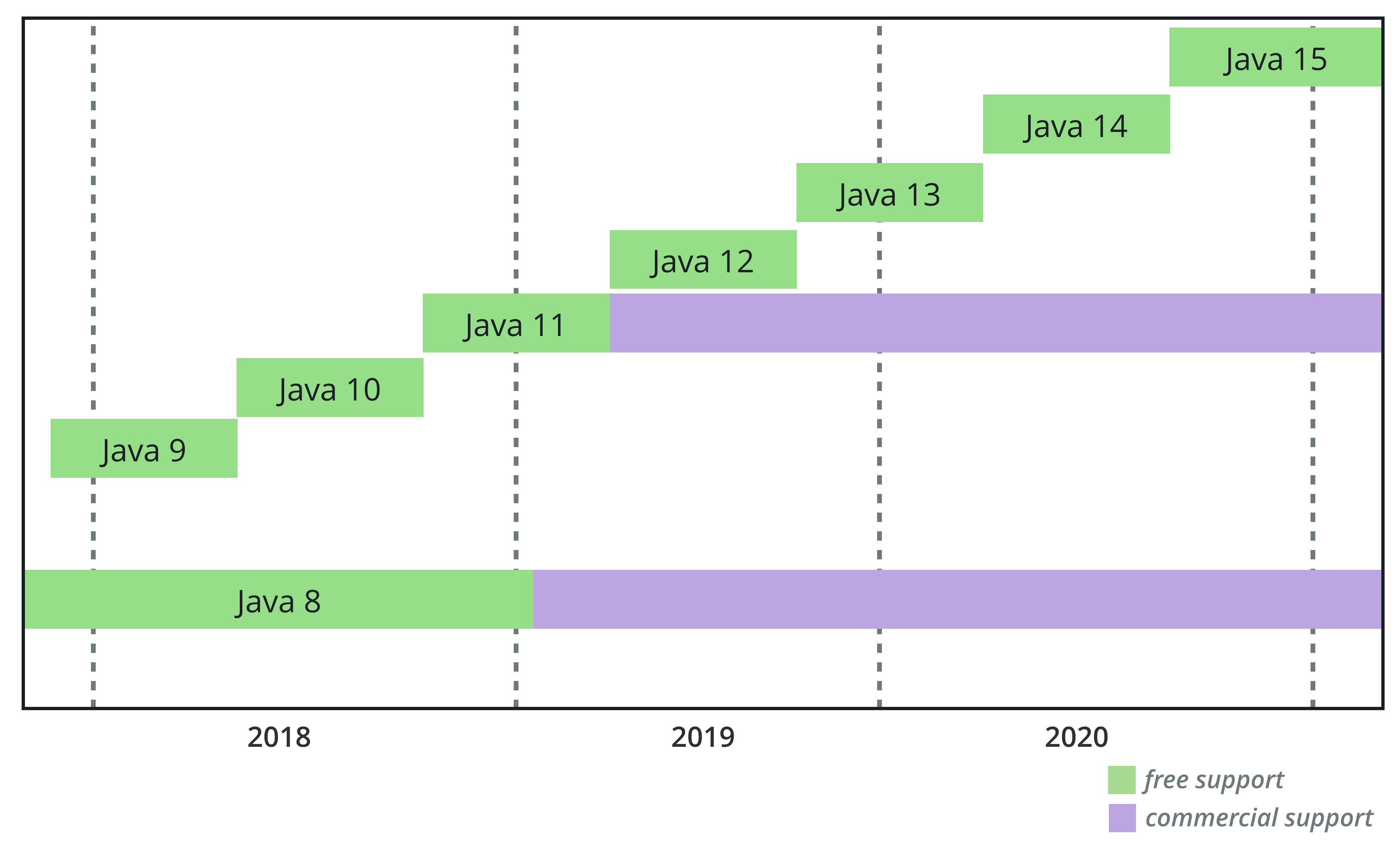 Oracle Java roadmap